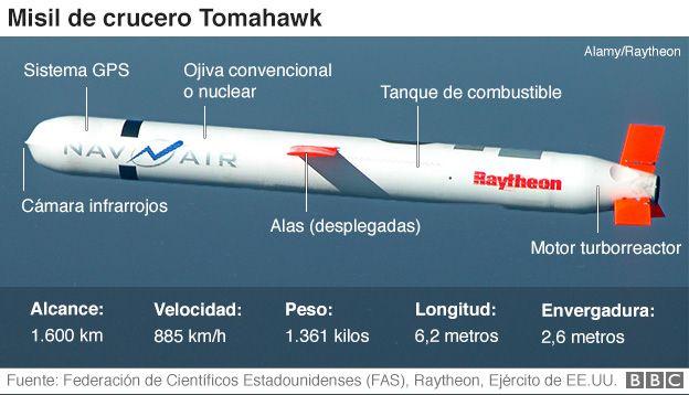 Mira la secuencia del bombardeo de USA con misiles Tomahawk — Siria