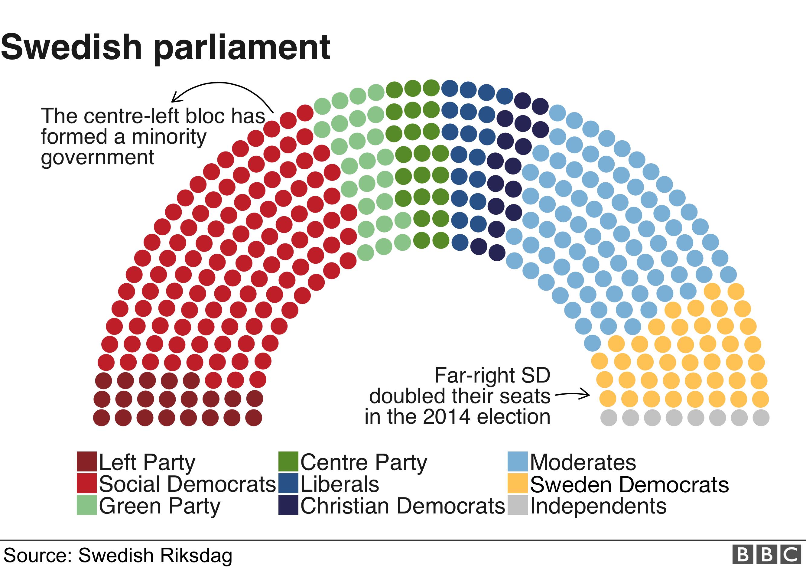 Sweden's parliament