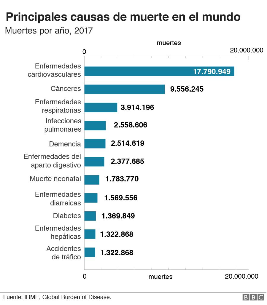 Gráfico de causas de muerte