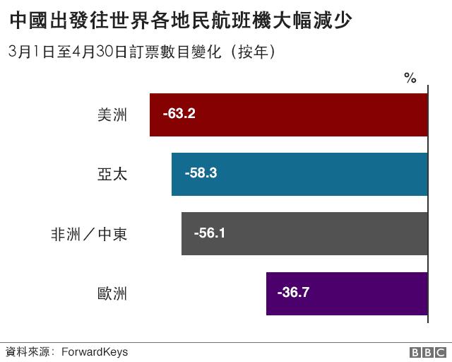 圖表:中國出發往世界各地民航班機大幅減少