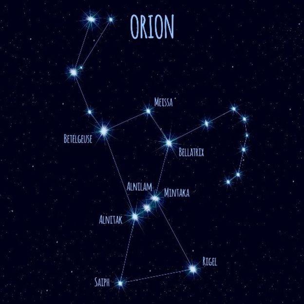 Mapa de las estrellas en la Constelación de Orión