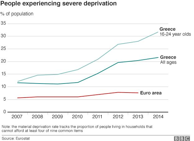 Chart showing the % of Greeks experiencing severe deprivation