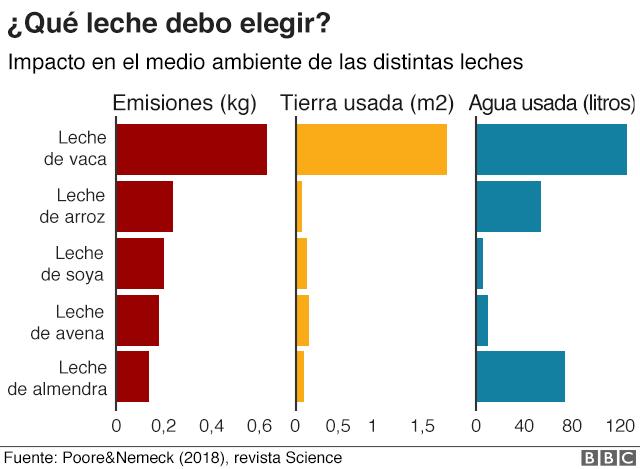 Gráfico de impacto en el medio ambiente de los distintos tipos de leche