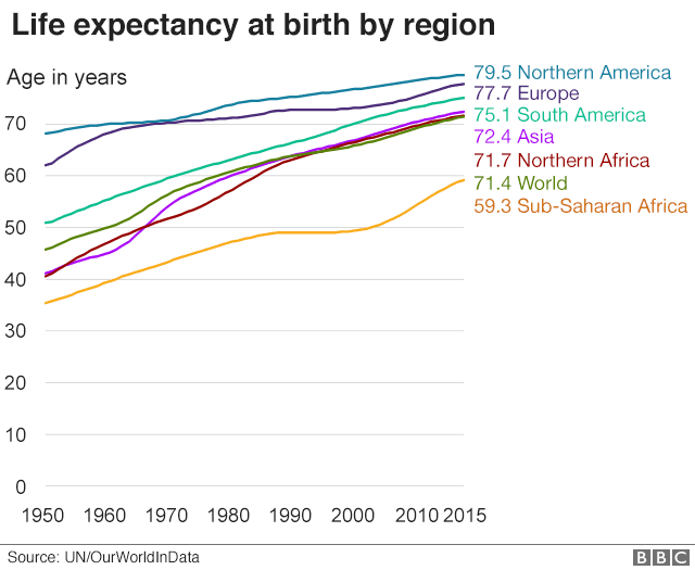 Life expectancy at birth by region