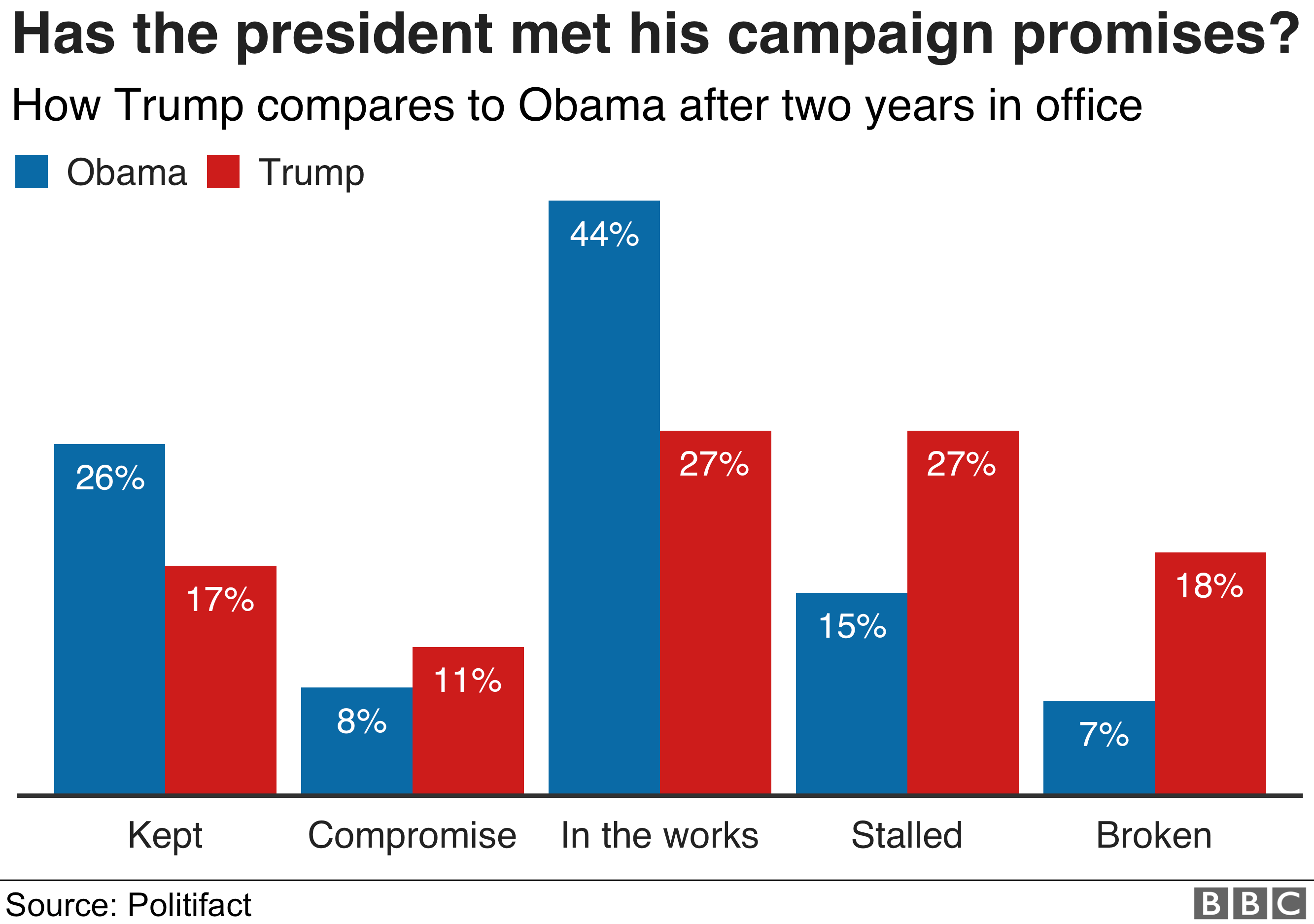 Chart showing how well President Trump has done at meeting his campaign promises compared to President Obama