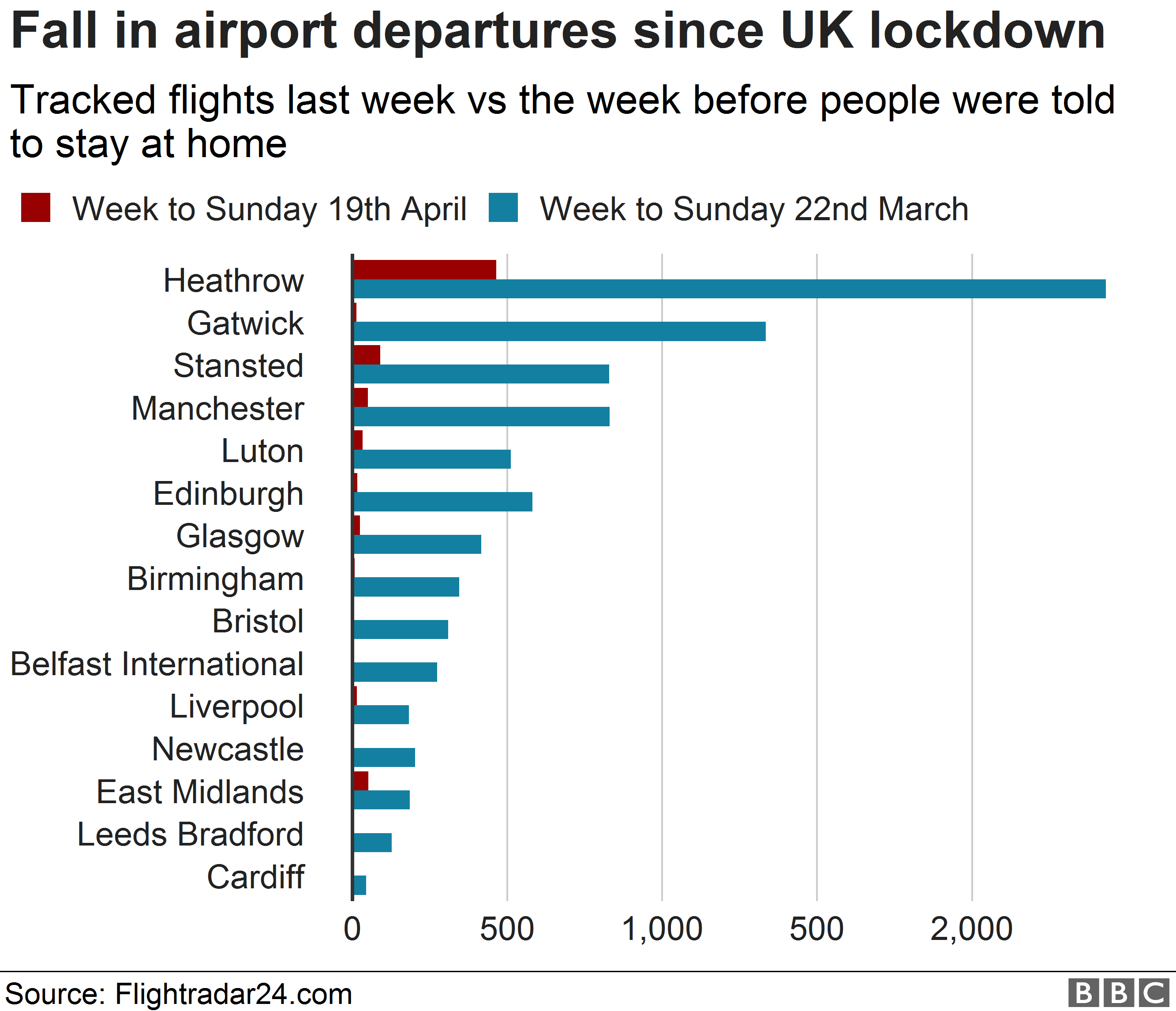 Chart showing changes in tracked flights at individual airports