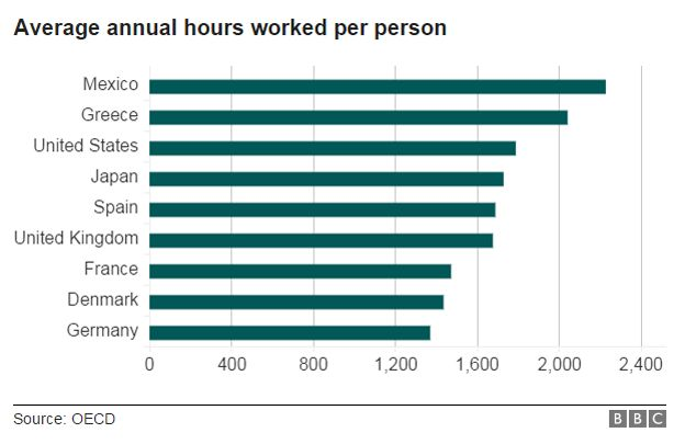 ... Bar chart showing average annual hours worked per person