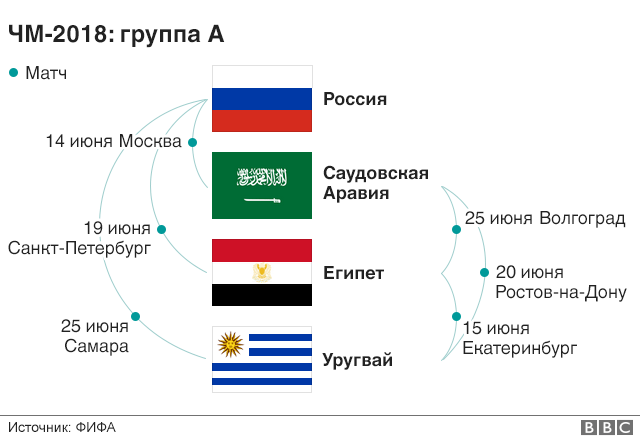 Чемпионат мира по футболу в России  таблица и расписание матчей ... c3121007490