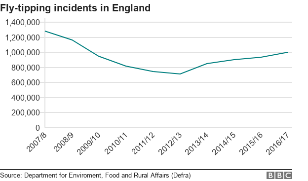 Line chart showing falling and rising fly-tipping incidents in England