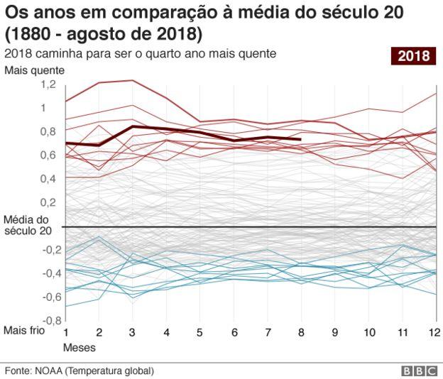 Anos em comparação à média do século 20