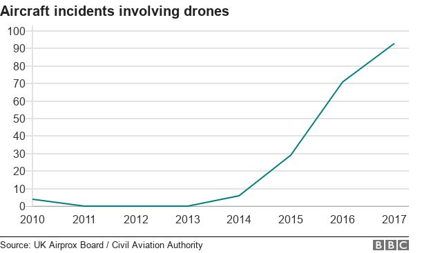 [Image: _101810219_aircraft_drones.png]