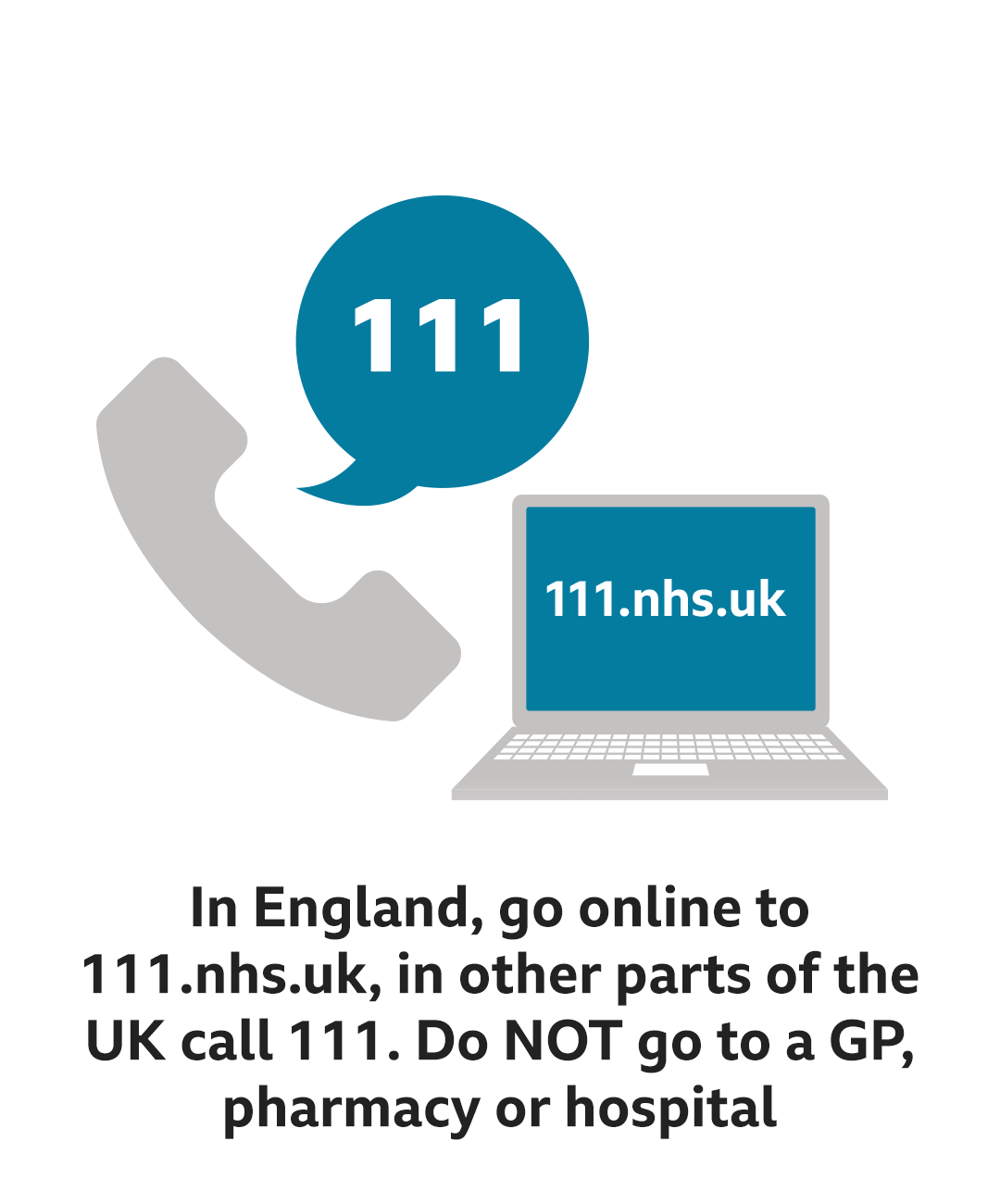 In England, go online to 111.nhs.uk, in other parts of the UK call 111. Do NOT go to a GP, pharmacy or hospital