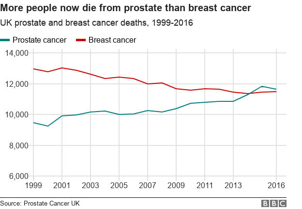 Line chart showing prostate cancer has overtaken breast cancer as a cause of death