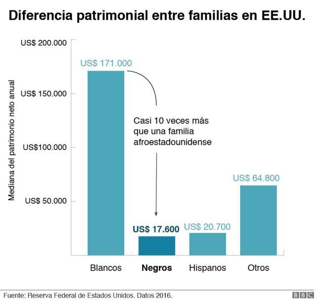 Gráfico que muestra la diferencia patrimonial entre familias blancas y negras en EE.UU.