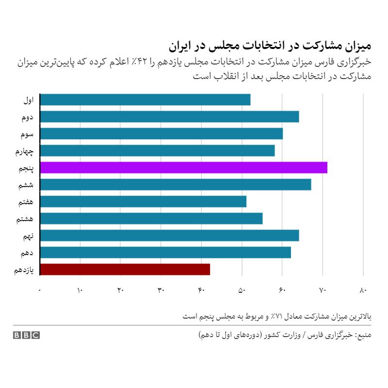 نمودار مشارکت در انتخابات