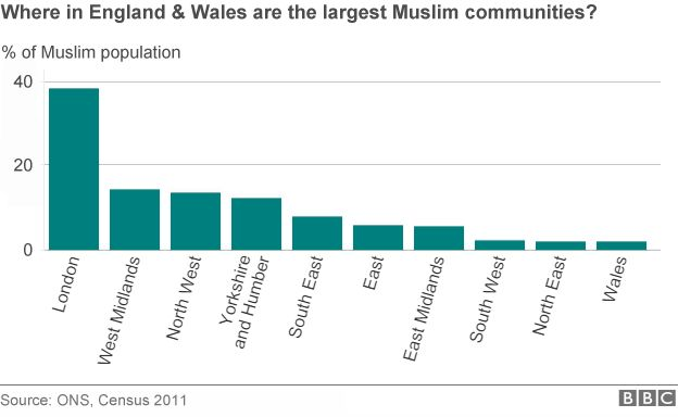 Graph showing Muslim communities in England and Wales regions