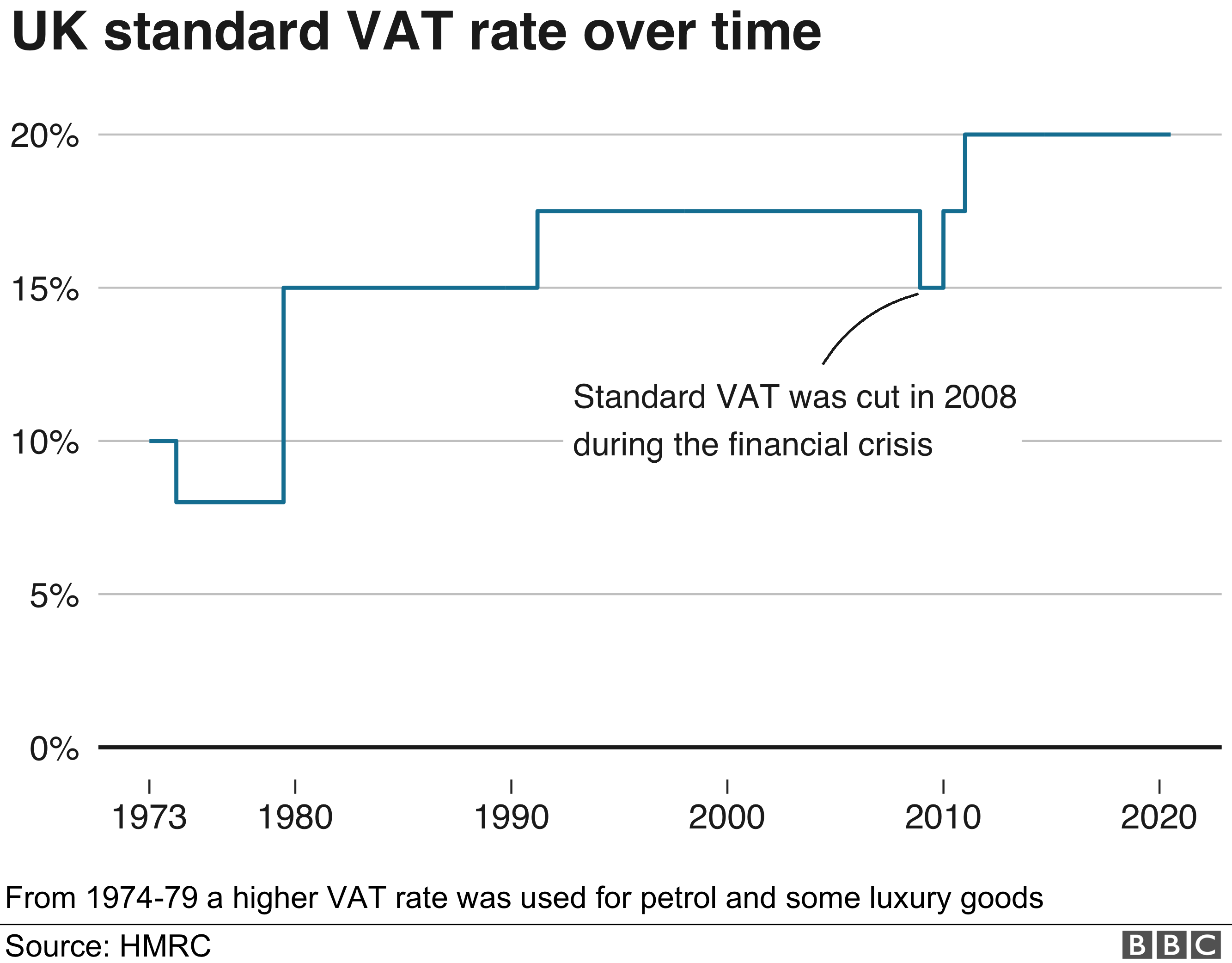 UK standard VAT rate over time