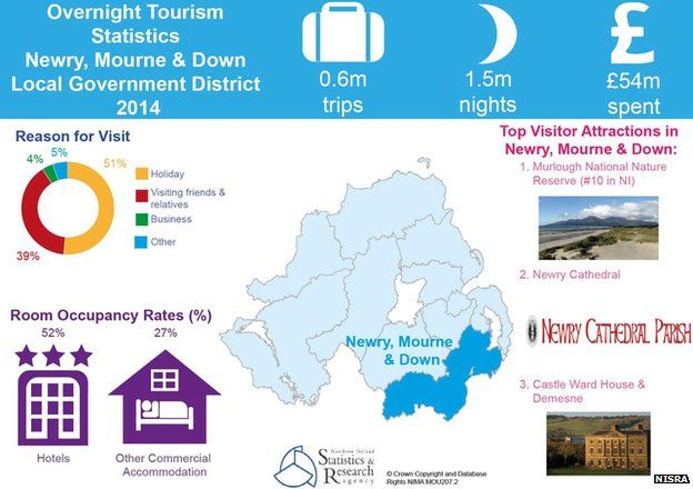 Newry, Mourne and Down tourism statistics
