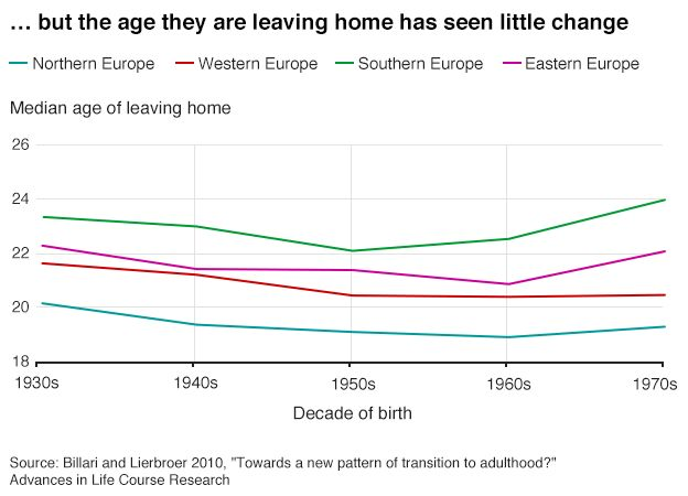 A chart showing relatively stable age of leaving home in Europe