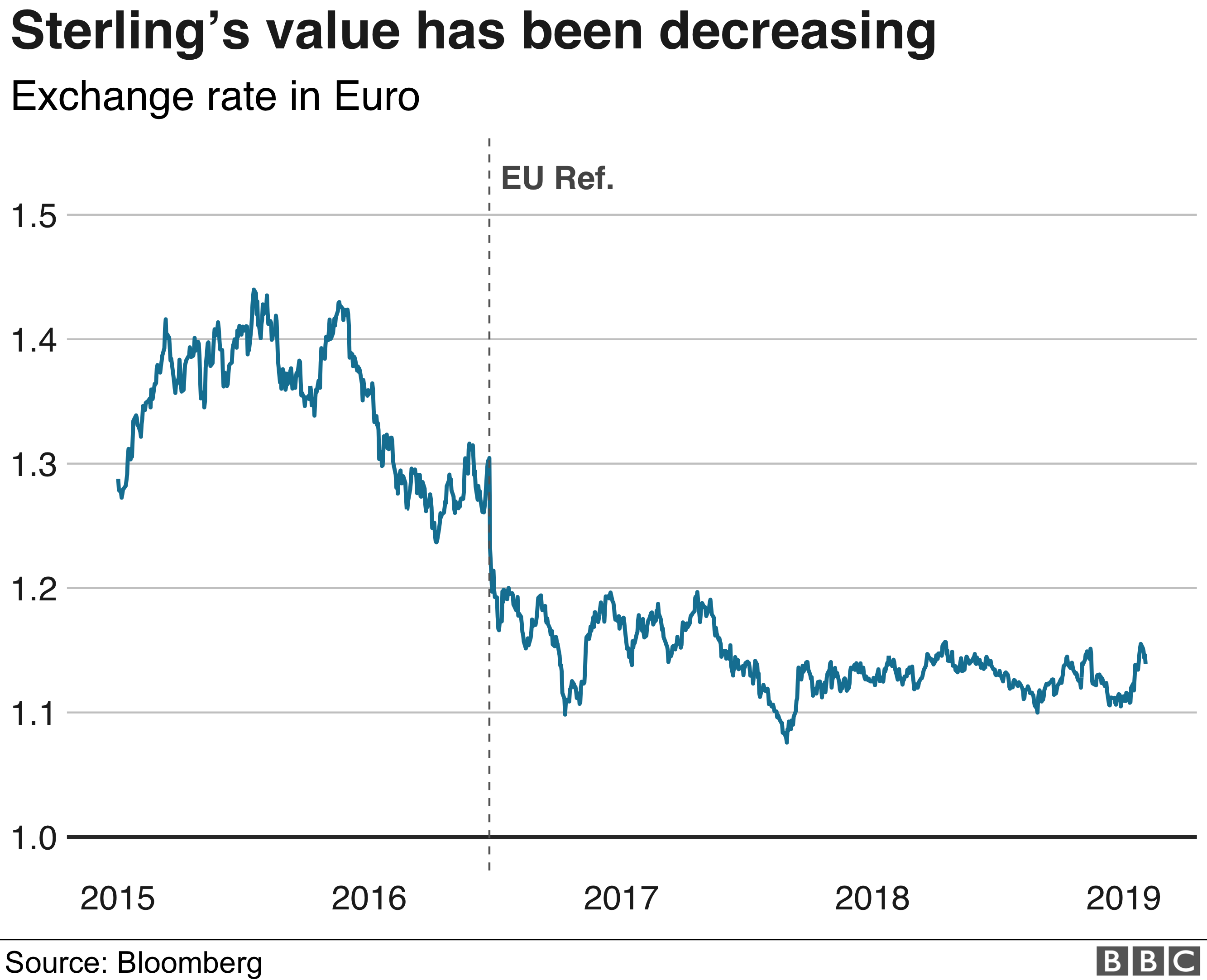 Chart showing the value of the exchange rate between GBP and EUR since 2015.