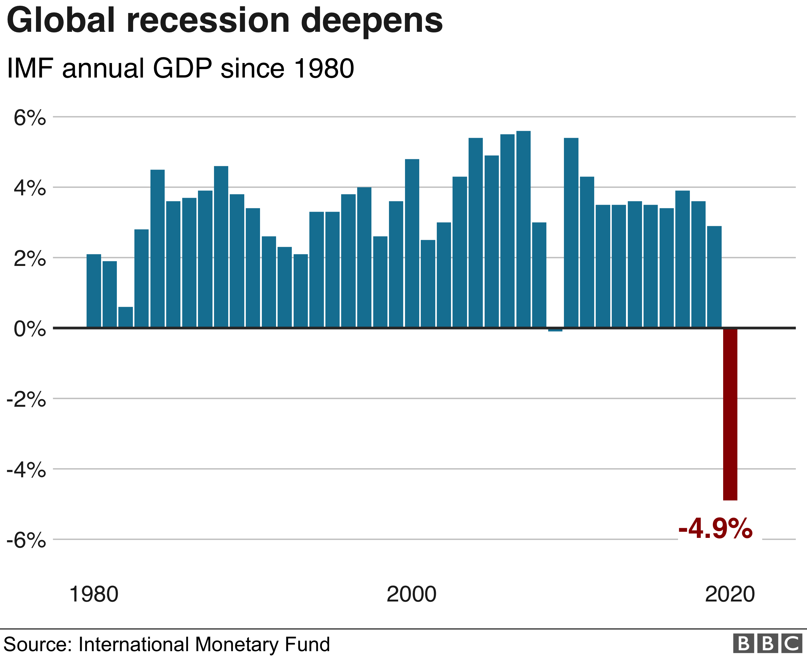 Chart showing the deepening of the global recession