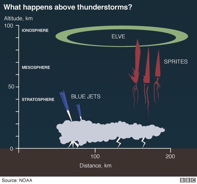 Diagram showing that blue jets occur below 50km altitude, sprites occur between 40km and 90km altitude and elves occur at approx 95km altitude