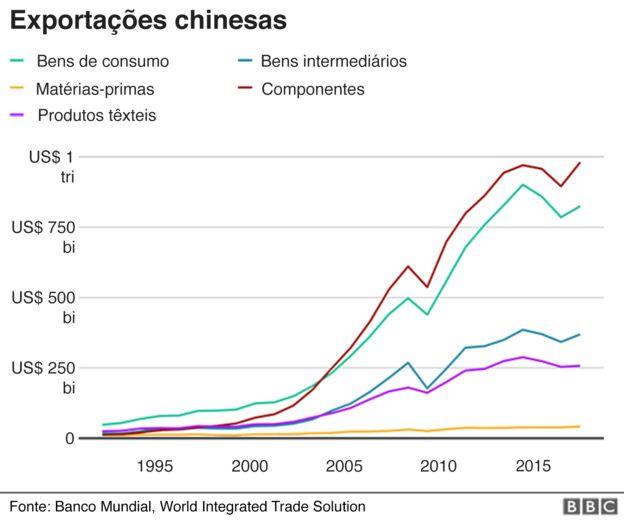 Gráfico mostra crescimento das exportações chinesas nos últimos anos