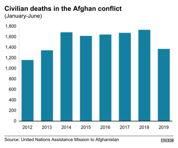 Chart showing civilian deaths in the Afghan conflict
