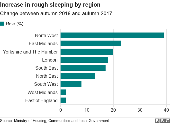 Chart showing percentage increase in rough sleeping by region