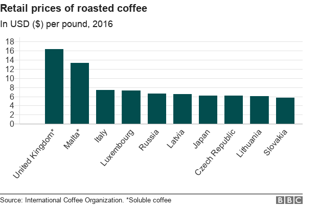 Coffee: Who grows, drinks and pays the most? - BBC News