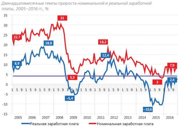 Так ли велики зарплаты в Америке, как об этом говорят Новости России и мира сегодня