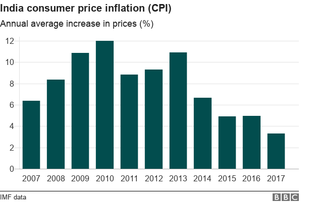 Chart showing CPI in India
