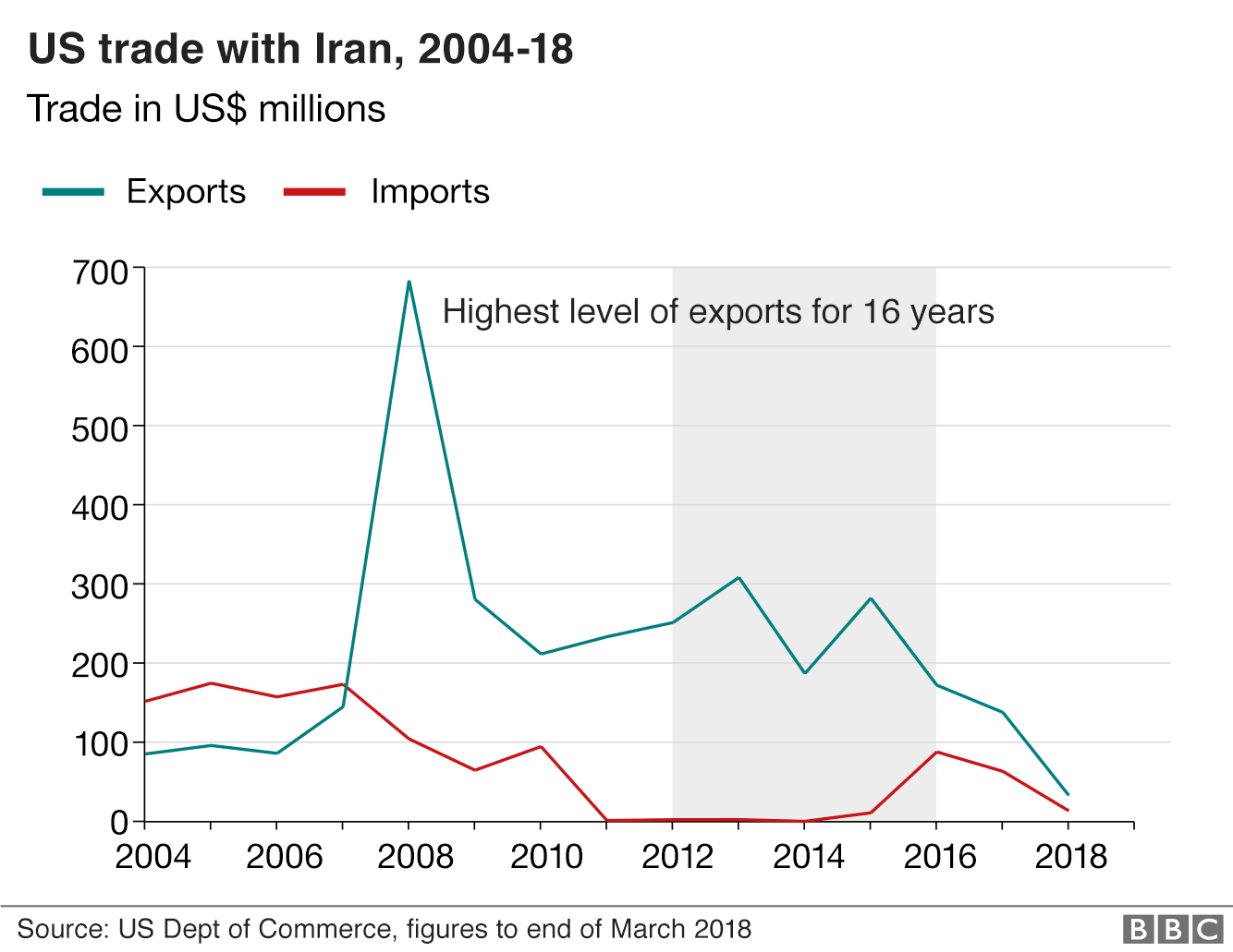 Graph showing value of US trade with Iran between 2004-18