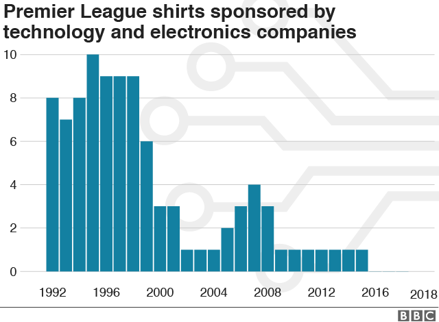 b75d8bcc7 Chart showing numbers of electronics and technology companies sponsoring  shirts in the Premier League