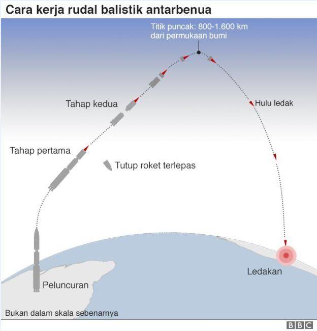 Cara kerja rudal balistik antarbenua