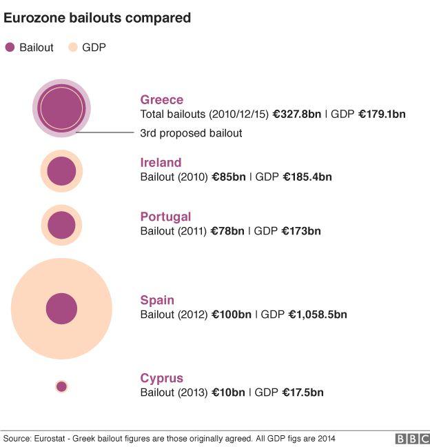 eurozone bailouts graphic