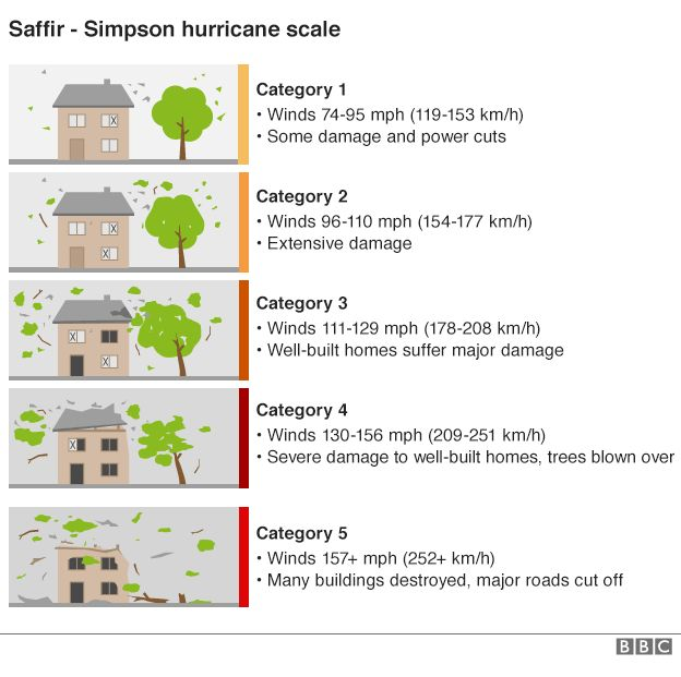 BBC graphic showing the five different categories of hurricanes on the Saffir-Simpson hurricane scale using a visual of a house and a tree