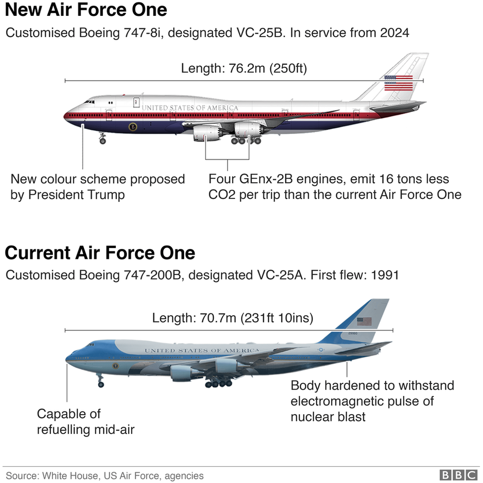 New Air Force One compared to old one.