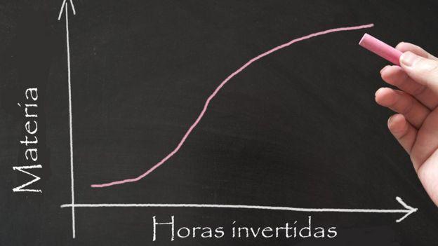 Diagrama sobre el aprendizaje
