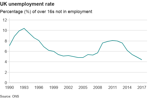 chart showing unemployment rate