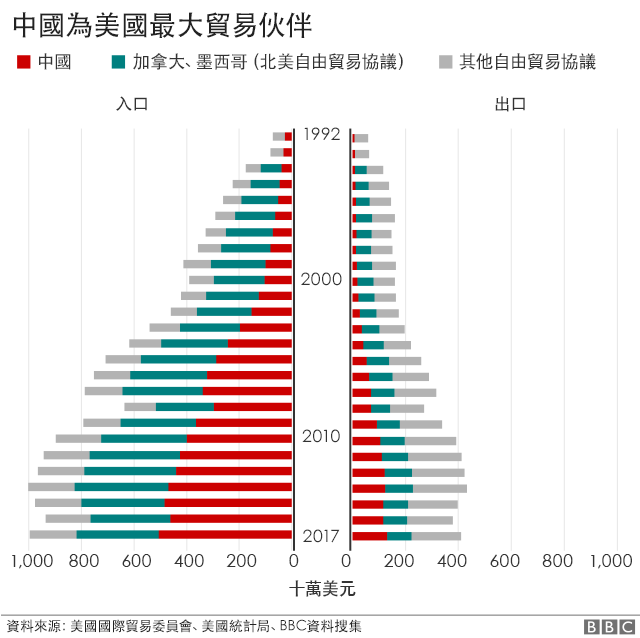 中國為美國最大貿易伙伴