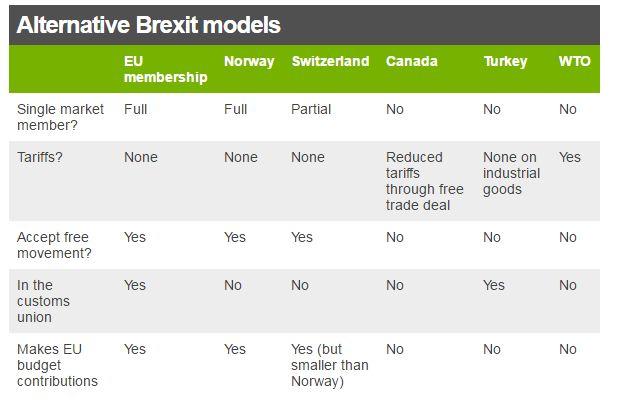 Alternative Brexit models table