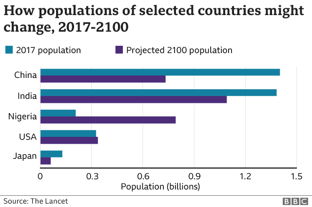world population decline prediction