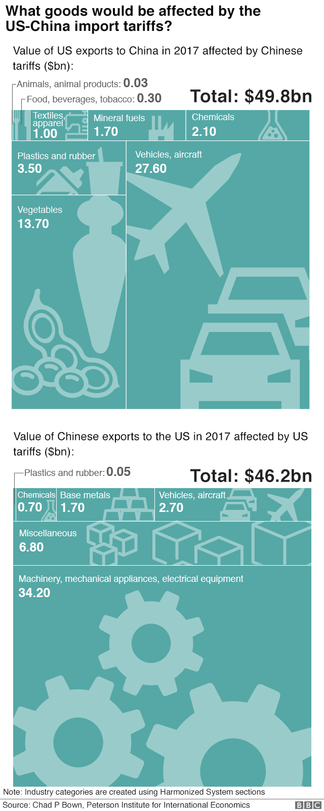 Chart showing goods affected by US China tariffs