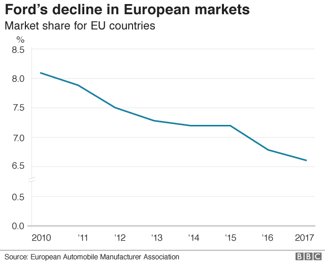 Ford share of European car market
