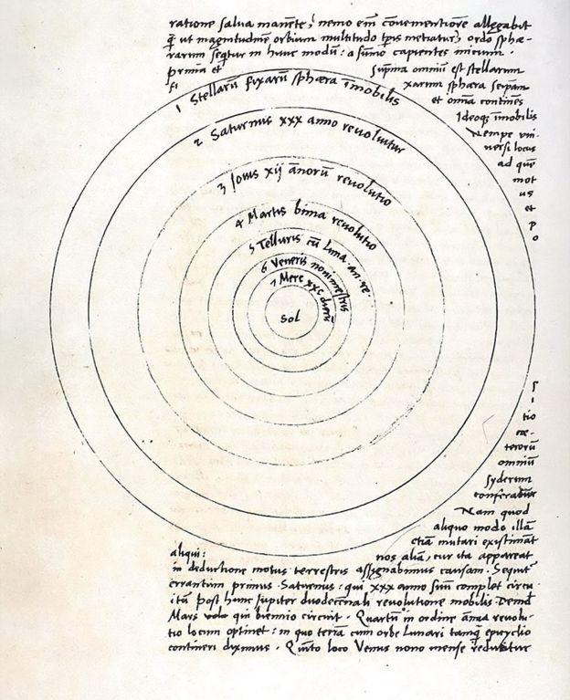 El diagrama del Sistema Solar de Copérnico