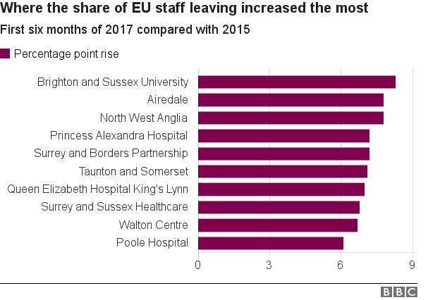 Chart showing which trusts saw the biggest rise in EU workers as a share of those leaving NHS jobs.
