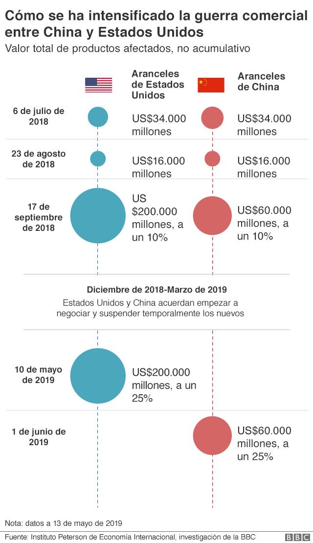 La guerra comercial entre China y Estados Unidos explicada a