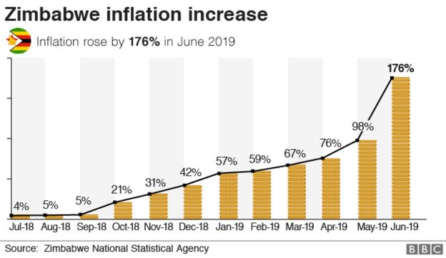 Zimbabwe inflation increase