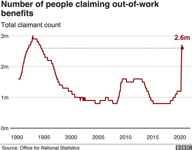 Graph of claimant count